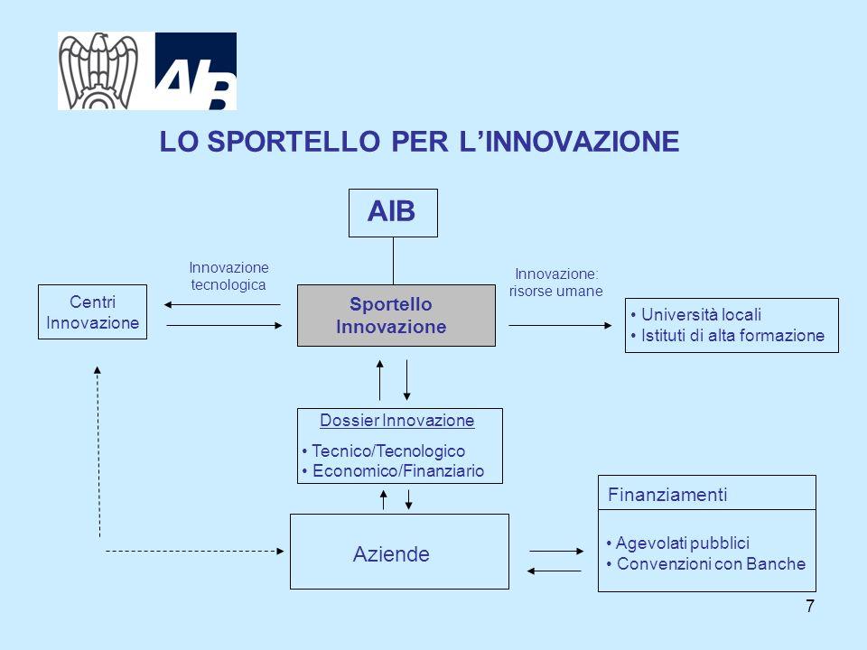 7 LO SPORTELLO PER LINNOVAZIONE AIB Sportello Innovazione Università locali Istituti di alta formazione Aziende Dossier Innovazione Tecnico/Tecnologic