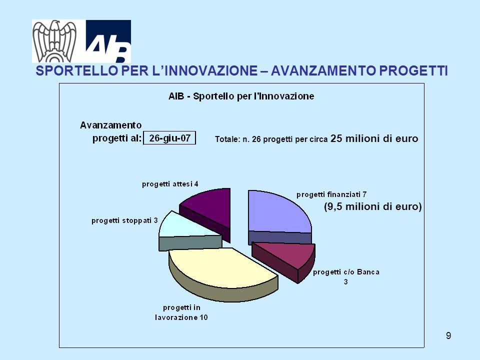 9 SPORTELLO PER LINNOVAZIONE – AVANZAMENTO PROGETTI (9,5 milioni di euro) Totale: n. 26 progetti per circa 25 milioni di euro