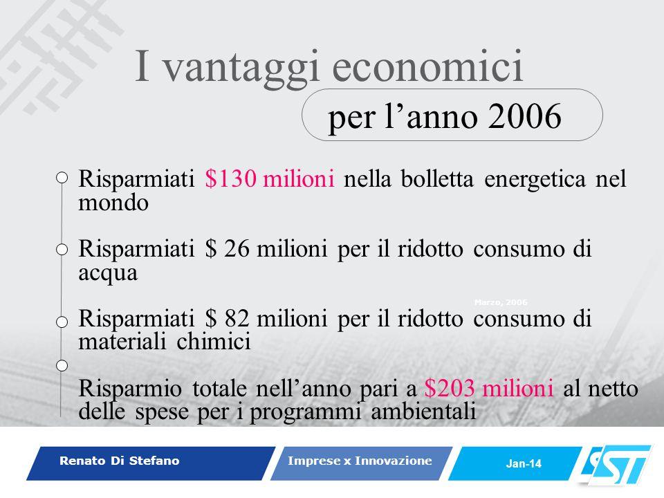 Renato Di Stefano Imprese x Innovazione Jan-14 Marzo, 2006 per lanno 2006 I vantaggi economici Risparmiati $130 milioni nella bolletta energetica nel