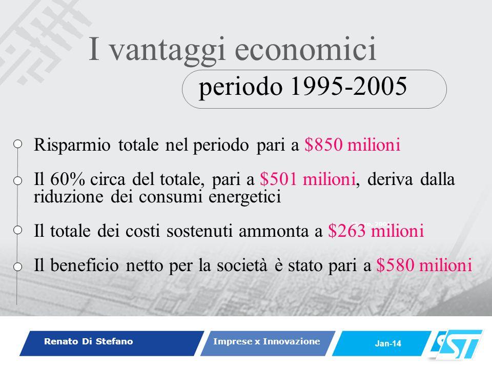 Renato Di Stefano Imprese x Innovazione Jan-14 Marzo, 2006 periodo 1995-2005 I vantaggi economici Risparmio totale nel periodo pari a $850 milioni Il 60% circa del totale, pari a $501 milioni, deriva dalla riduzione dei consumi energetici Il totale dei costi sostenuti ammonta a $263 milioni Il beneficio netto per la società è stato pari a $580 milioni