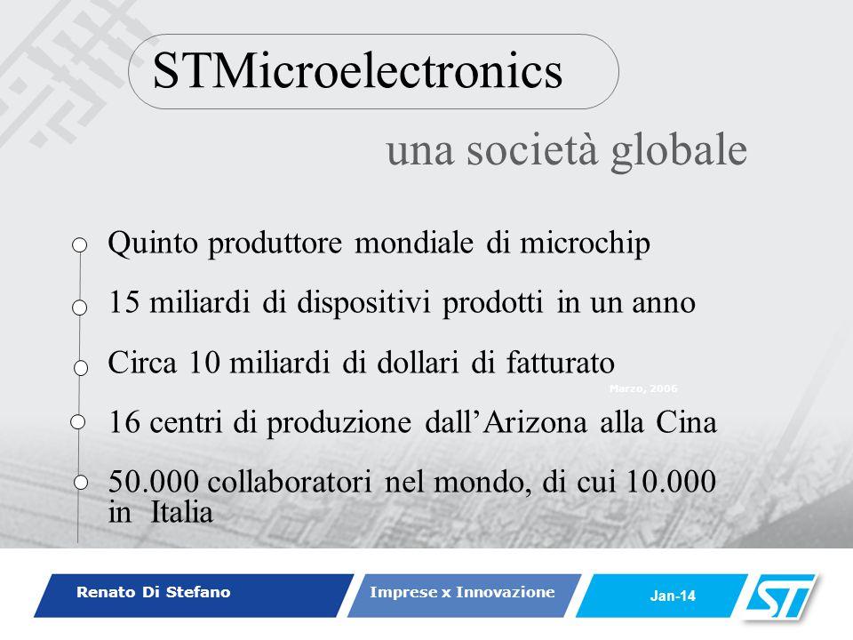 Renato Di Stefano Imprese x Innovazione Jan-14 Marzo, 2006 STMicroelectronics una società globale Quinto produttore mondiale di microchip 15 miliardi di dispositivi prodotti in un anno Circa 10 miliardi di dollari di fatturato 16 centri di produzione dallArizona alla Cina 50.000 collaboratori nel mondo, di cui 10.000 in Italia