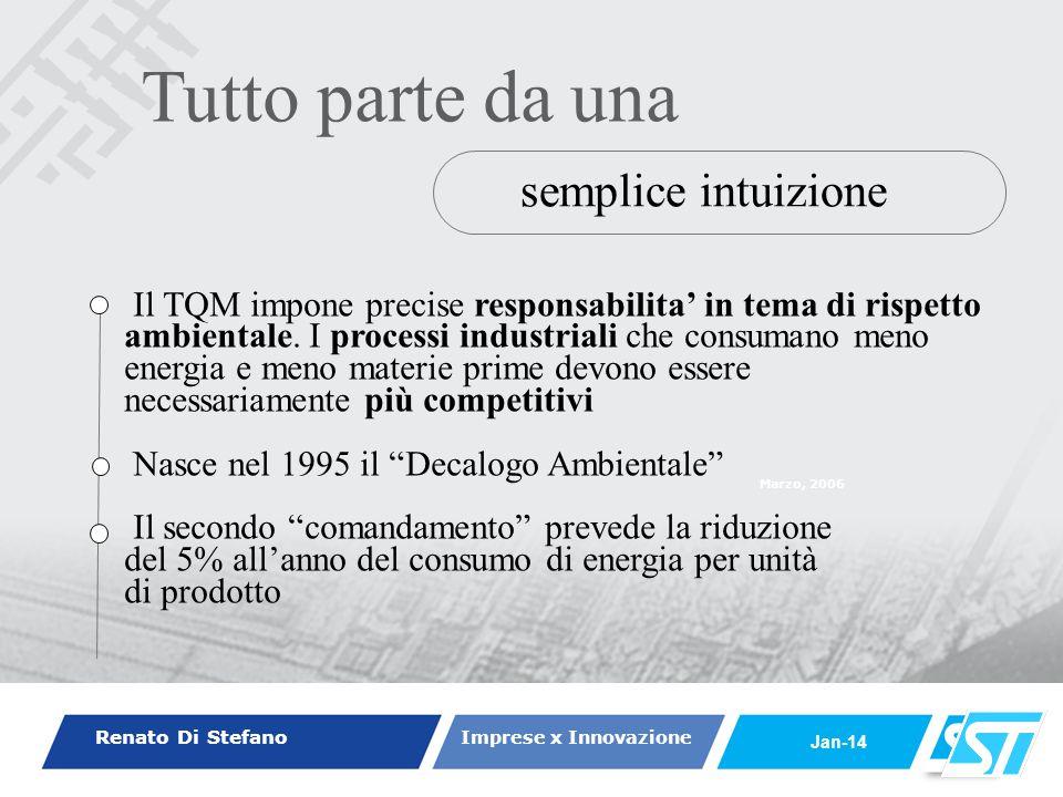 Renato Di Stefano Imprese x Innovazione Jan-14 Marzo, 2006 semplice intuizione Tutto parte da una Il TQM impone precise responsabilita in tema di risp