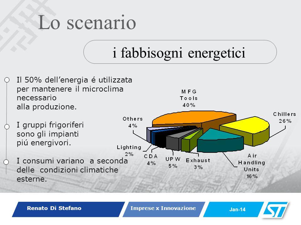 Renato Di Stefano Imprese x Innovazione Jan-14 Marzo, 2006 Il 50% dellenergia é utilizzata per mantenere il microclima necessario alla produzione. I g