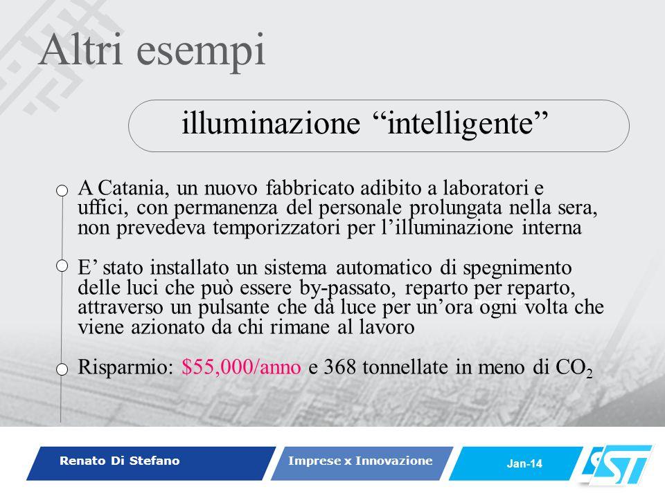 Renato Di Stefano Imprese x Innovazione Jan-14 Marzo, 2006 regolazione elettronica della velocità dei motori La velocità di rotazione di pompe e ventilatori viene regolata da sistemi elettronici automatici (Inverters) in funzione del carico.