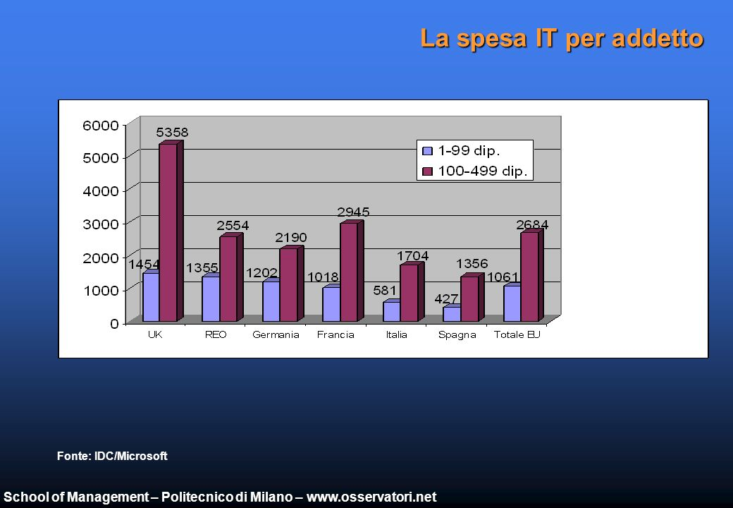 School of Management – Politecnico di Milano – www.osservatori.net I livelli di spesa ICT nei principali Paesi (2004/2003) Fonte: Assinform / NetConsulting USA Italia Germania Francia Spagna Giappone Mondo UK % PIL (2004/2003) % Mercato IT (2004/2003)