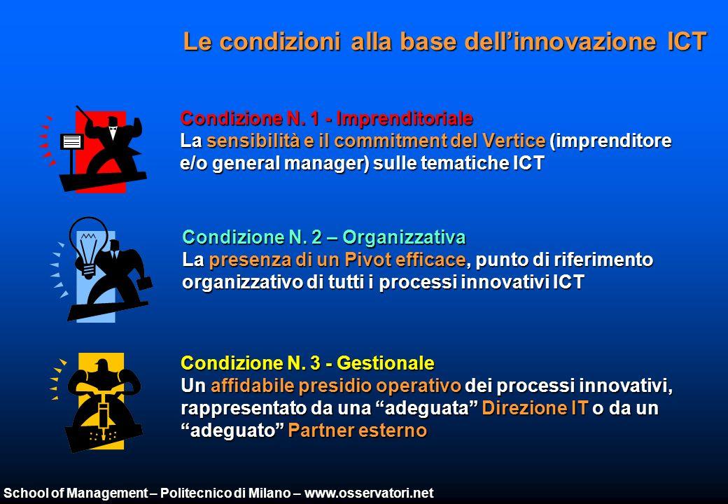 School of Management – Politecnico di Milano – www.osservatori.net Le condizioni alla base dellinnovazione ICT