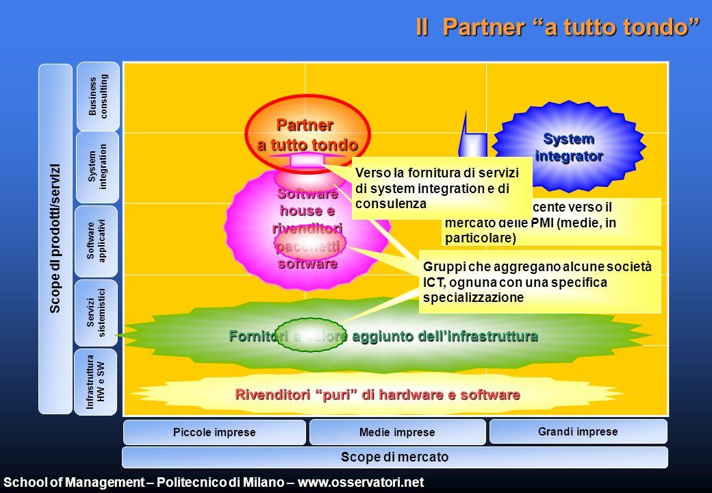 School of Management – Politecnico di Milano – www.osservatori.net InfrastrutturaHw/Sw La frammentazione dei fornitori ICT RivenditoreinfrastrutturaHw/Sw SoftwareHouse/Rivenditore su licenza SystemIntegratorAltri (Web Agency, ecc.) Pacchetti specialistici ERP (pacchetti integrati) Internet/WebApplication Office Operatori di canale Scelte ICT 4 4 3 3 3 3 6 6 6 6 5 5 5 5 8 8 8 8 9 9 9 10 11 12 11 12 1 1 1 1 Hardware, software di base, office 2 2 2 2 77 7 7 7 Consultazione informazioni magazzino Amministrazione e finanza, ciclo attivo, ciclo passivo, produzione Assistenza sistemistica, hardware e software di base, office Gestione manutenzione Amministrazione e finanza CAD MRP Fornitori: 4 1 Sales Force Automation (Extranet) Cruscotto direzionale integrato con ERP (Intranet) HW e SW di base, office Finanza, vendite, ciclo passivo, produzione Sistema di controllo di gestione, tesoreria Fornitori: 4 2 Fornitori: 7 7 7 CAD 7 Gestione ricambistica Assistenza sistemistica, HW e SW di base, office Elevata frammentazione dei fornitori IT