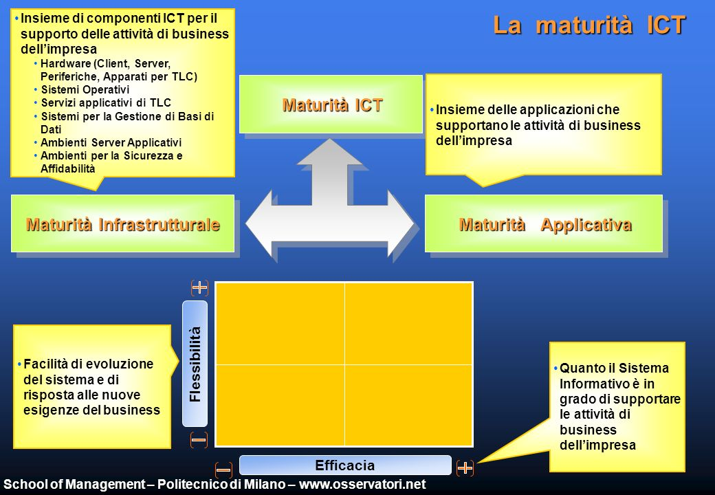 School of Management – Politecnico di Milano – www.osservatori.net La maturità ICT