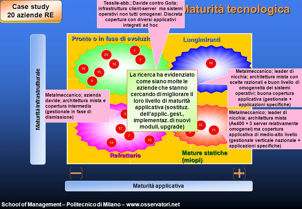 School of Management – Politecnico di Milano – www.osservatori.net La Maturità ICT Maturità applicativa Maturità infrastrutturale Impostate Immature L