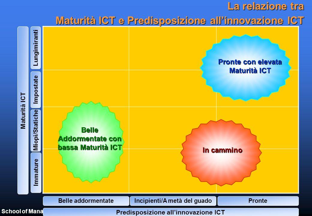 School of Management – Politecnico di Milano – www.osservatori.net Una lettura strategica dellinnovazione ICT