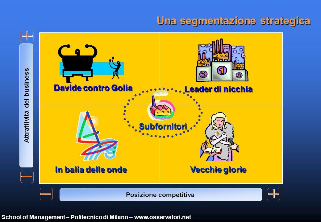 School of Management – Politecnico di Milano – www.osservatori.net Ma da cosa dipende la Predisposizione allinnovazione ICT ?...