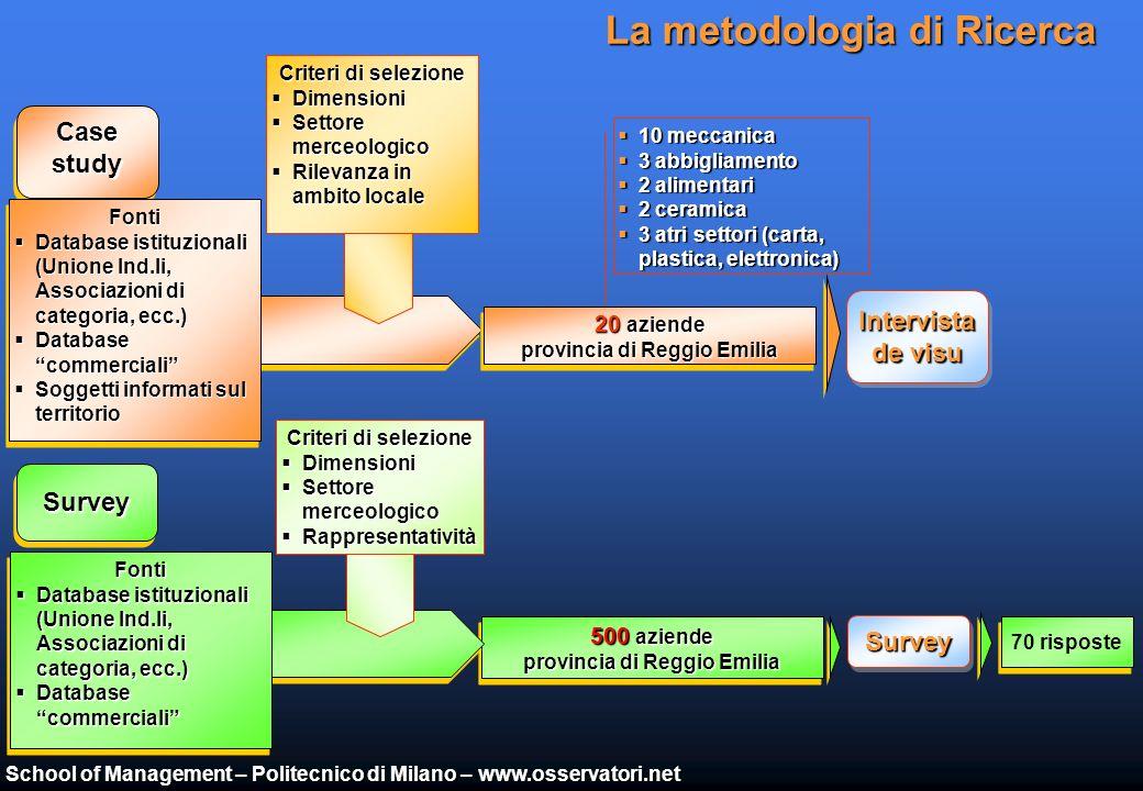School of Management – Politecnico di Milano – www.osservatori.net Il tessuto economico produttivo Provincia ben posizionata nel contesto italiano: 15° posto per valore aggiunto industriale Tessuto economico produttivo a buona vocazione manifatturiera/industriale (46% del reddito provinciale) Elevata incidenza del Metalmeccanico (37% di imprese), seguito da Tessile-abbigliamento (17%), Alimentare (12%), Legno-Mobile (11%), Elettronica (8%) Presenza prevalente di piccole medie imprese (le medio-grandi imprese sono solo l11%) Buon numero di imprese interessanti dal punto di vista strategico: in particolare Leader di nicchia e Davide contro Golia, prevalentemente operanti nel Metalmeccanico e nellAlimentare, entrambi settori che sono cresciuti nel 2003