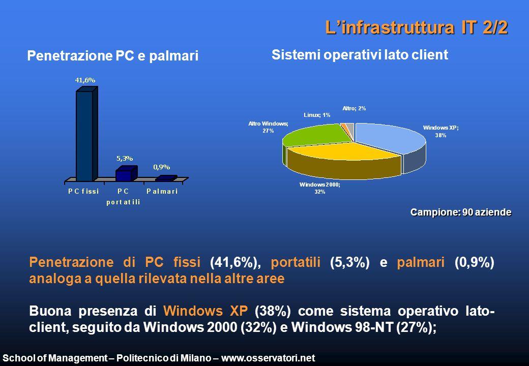 School of Management – Politecnico di Milano – www.osservatori.net Linfrastruttura IT 1/2 Sistemi operativi dei server che ospitano il gestionale Forte presenza di sistemi operativi OS400 sui server che ospitano il gestionale (36%), in parte dovuta alla presenza di alcuni partner IBM storici e consolidati, con competenze su AS400 Buon livello di diffusione di Unix (17%), probabilmente trascinato dai gestionali di settore (molto diffusi) che spesso sono stati resi disponibili su Microsoft solo recentemente % di OS 400 nelle Province analizzate Campione: 90 aziende