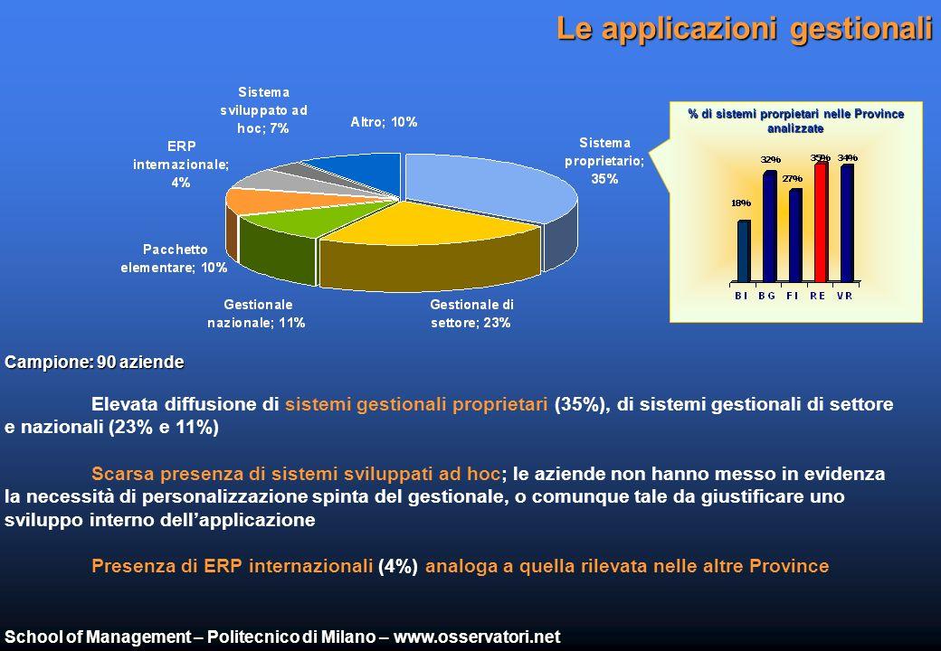 School of Management – Politecnico di Milano – www.osservatori.net Linfrastruttura IT 2/2 Penetrazione PC e palmari Sistemi operativi lato client Penetrazione di PC fissi (41,6%), portatili (5,3%) e palmari (0,9%) analoga a quella rilevata nella altre aree Buona presenza di Windows XP (38%) come sistema operativo lato- client, seguito da Windows 2000 (32%) e Windows 98-NT (27%); Campione: 90 aziende