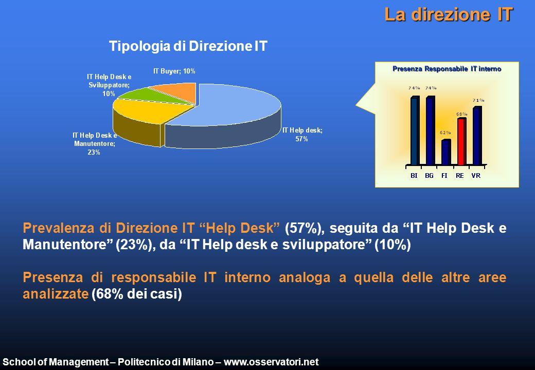 School of Management – Politecnico di Milano – www.osservatori.net Le applicazioni Internet Prevalenza di applicazioni B2b e B2e basate sulleMail Buona diffusione di applicazioni mobile, basate soprattutto su tecnologia Wi-Fi a supporto delle attività di magazzino Campione: 90 aziende