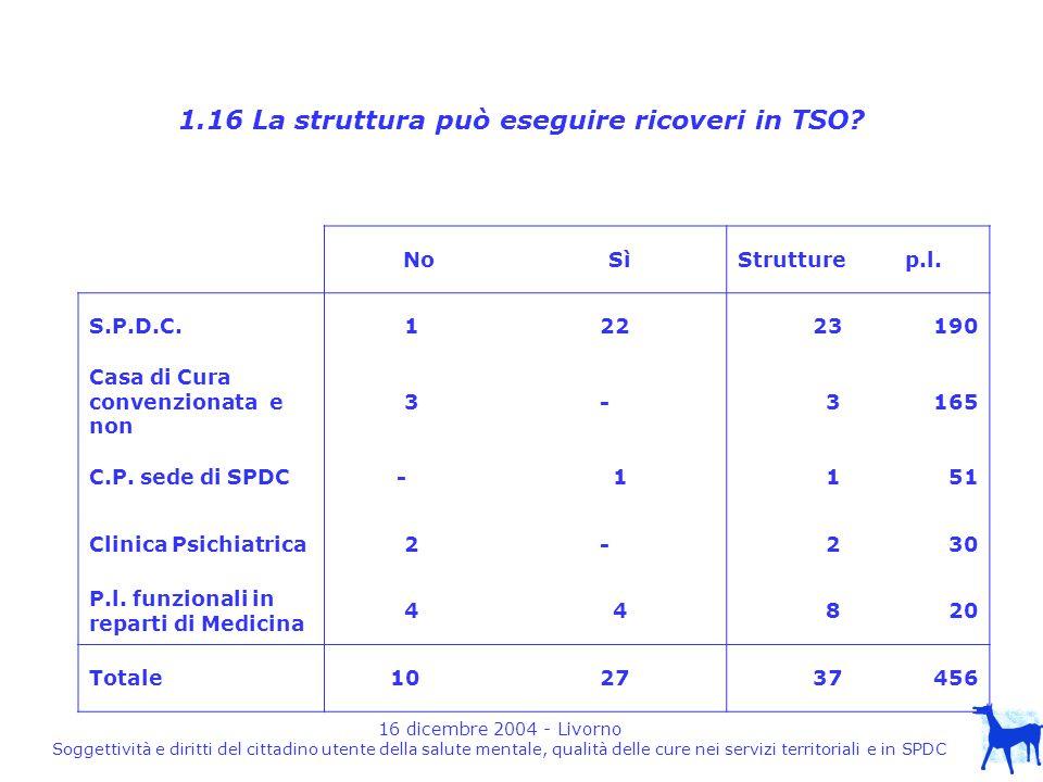 16 dicembre 2004 - Livorno Soggettività e diritti del cittadino utente della salute mentale, qualità delle cure nei servizi territoriali e in SPDC 1.16 La struttura può eseguire ricoveri in TSO.