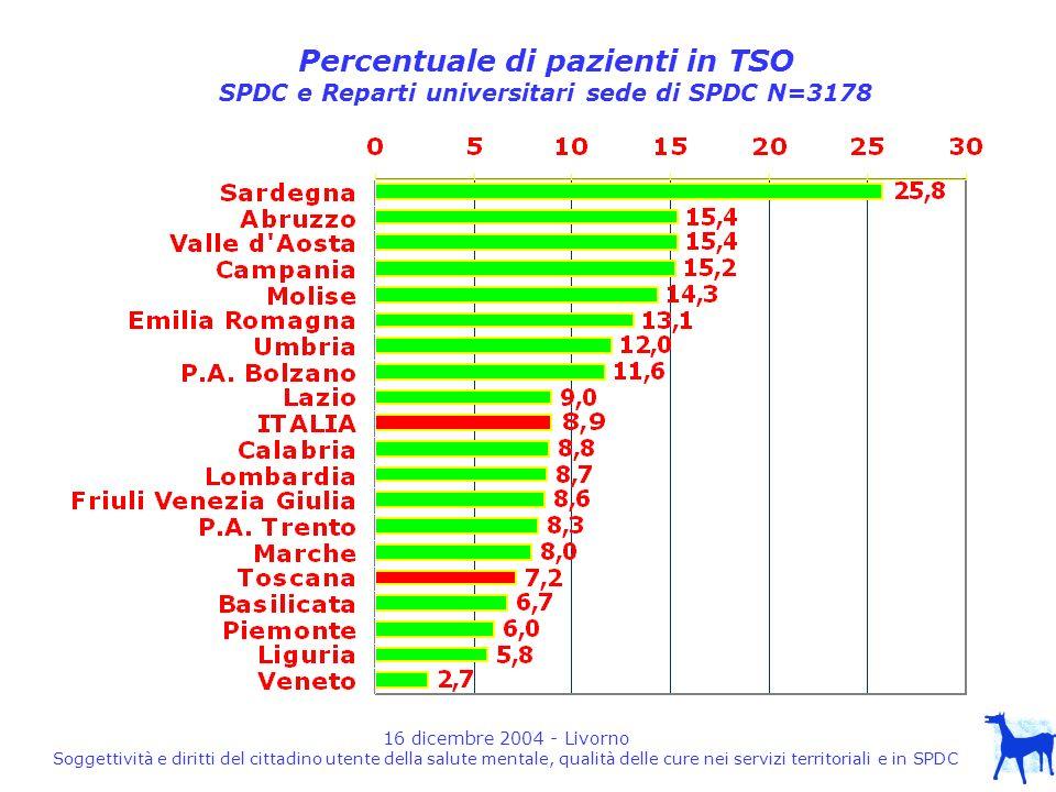 16 dicembre 2004 - Livorno Soggettività e diritti del cittadino utente della salute mentale, qualità delle cure nei servizi territoriali e in SPDC Percentuale di pazienti in TSO SPDC e Reparti universitari sede di SPDC N=3178