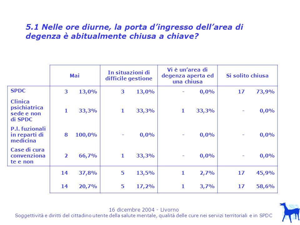 16 dicembre 2004 - Livorno Soggettività e diritti del cittadino utente della salute mentale, qualità delle cure nei servizi territoriali e in SPDC 5.1 Nelle ore diurne, la porta dingresso dellarea di degenza è abitualmente chiusa a chiave.