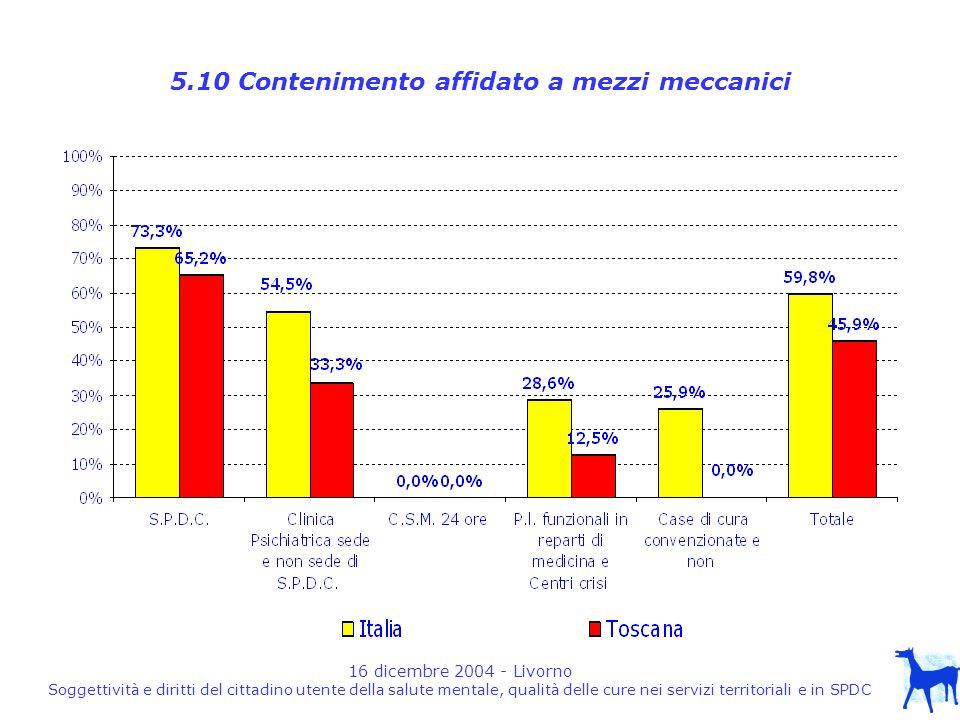 16 dicembre 2004 - Livorno Soggettività e diritti del cittadino utente della salute mentale, qualità delle cure nei servizi territoriali e in SPDC 5.10 Contenimento affidato a mezzi meccanici
