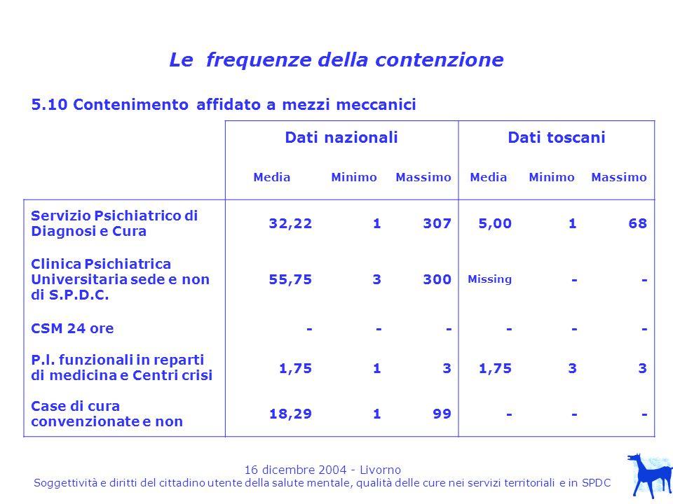 16 dicembre 2004 - Livorno Soggettività e diritti del cittadino utente della salute mentale, qualità delle cure nei servizi territoriali e in SPDC Le frequenze della contenzione 5.10 Contenimento affidato a mezzi meccanici Dati nazionaliDati toscani MediaMinimoMassimoMediaMinimoMassimo Servizio Psichiatrico di Diagnosi e Cura 32,2213075,00168 Clinica Psichiatrica Universitaria sede e non di S.P.D.C.