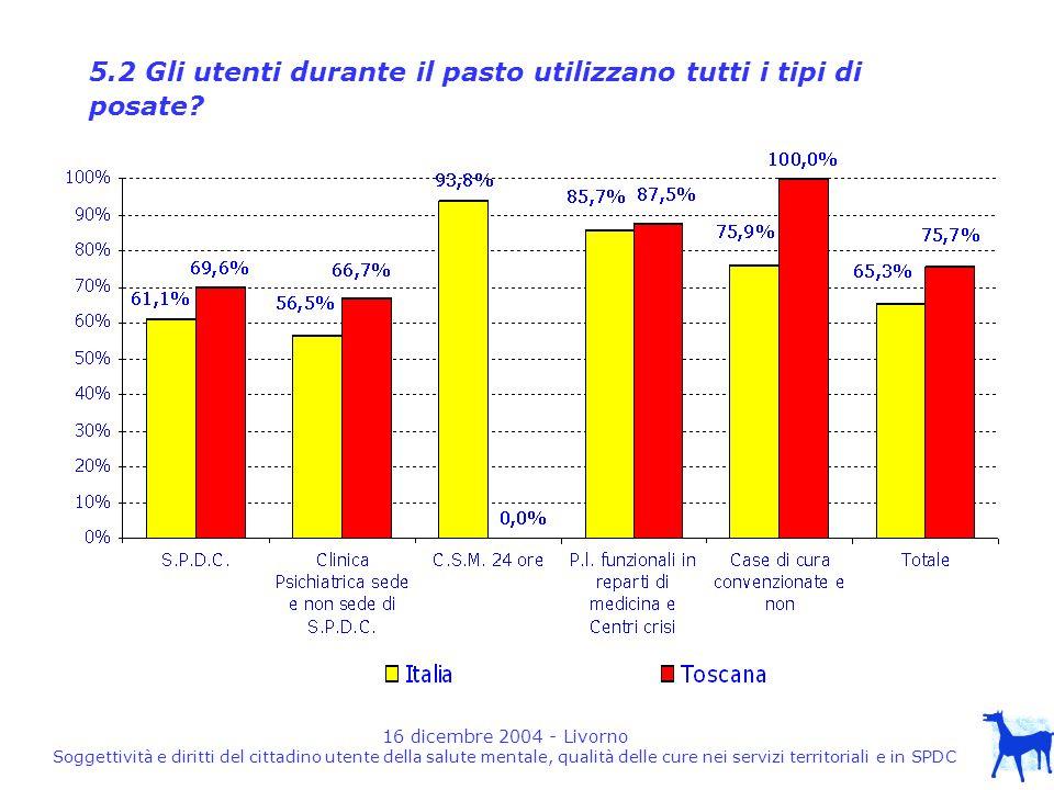 16 dicembre 2004 - Livorno Soggettività e diritti del cittadino utente della salute mentale, qualità delle cure nei servizi territoriali e in SPDC 5.2 Gli utenti durante il pasto utilizzano tutti i tipi di posate
