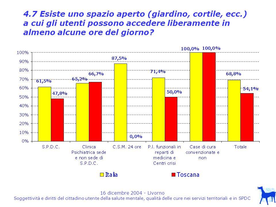 16 dicembre 2004 - Livorno Soggettività e diritti del cittadino utente della salute mentale, qualità delle cure nei servizi territoriali e in SPDC 4.7 Esiste uno spazio aperto (giardino, cortile, ecc.) a cui gli utenti possono accedere liberamente in almeno alcune ore del giorno