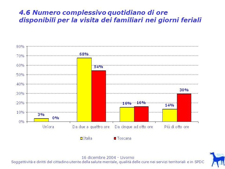 16 dicembre 2004 - Livorno Soggettività e diritti del cittadino utente della salute mentale, qualità delle cure nei servizi territoriali e in SPDC 4.6 Numero complessivo quotidiano di ore disponibili per la visita dei familiari nei giorni feriali