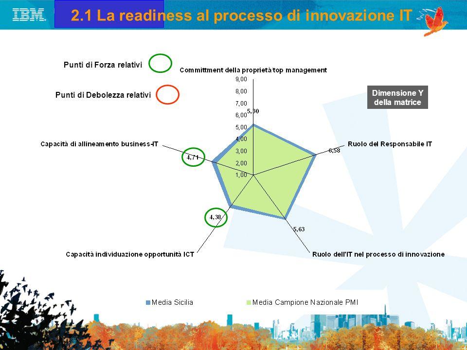 Dimensione Y della matrice 2.1 La readiness al processo di innovazione IT Punti di Forza relativi Punti di Debolezza relativi