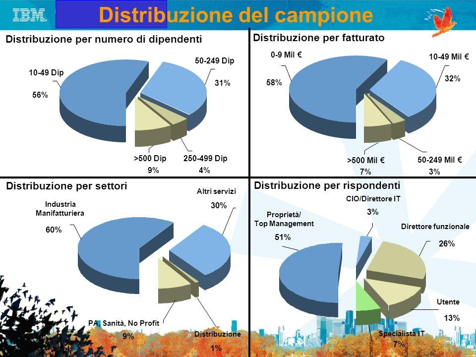 Distribuzione per numero di dipendenti >500 Dip 9% 250-499 Dip 4% 50-249 Dip 31% 10-49 Dip 56% >500 Mil 7% 50-249 Mil 3% 10-49 Mil 32% 0-9 Mil 58% Dis