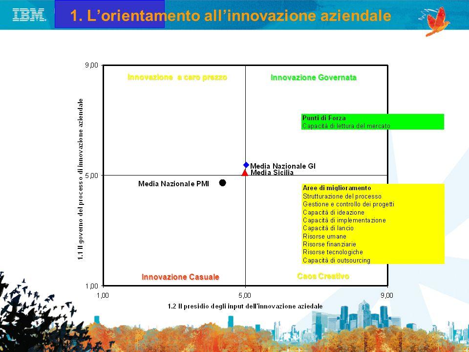 1.1 Il governo del processo di innovazione Dimensione Y della matrice Punti di Forza relativi Punti di Debolezza relativi