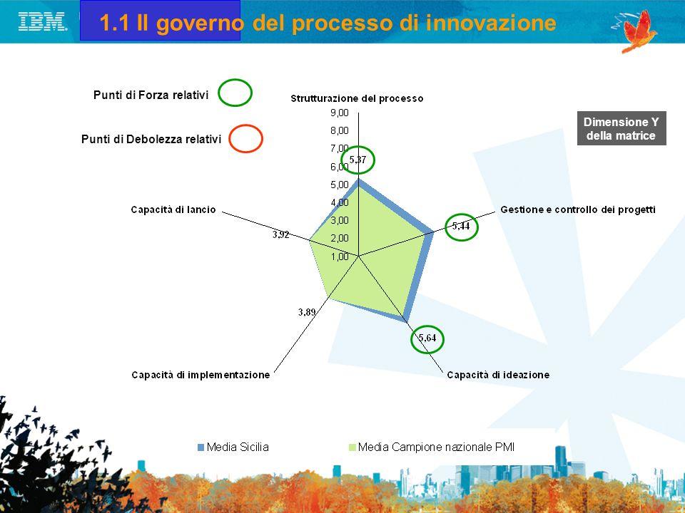 1.2 Gli input del processo di innovazione Dimensione X della matrice Punti di Forza relativi Punti di Debolezza relativi
