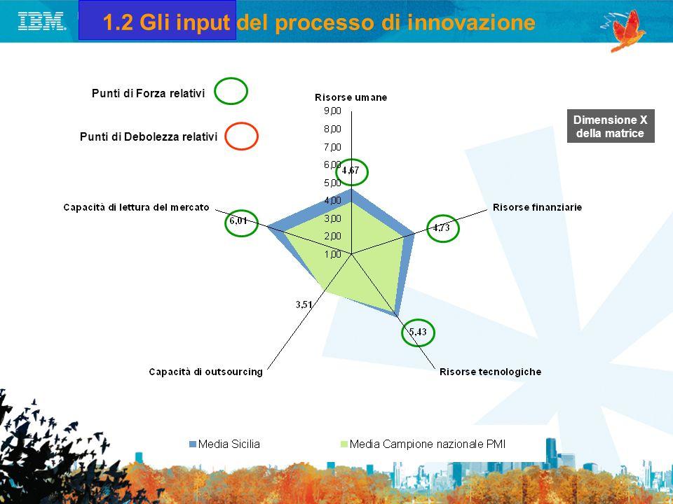 2. Lorientamento allinnovazione IT IT leadership A metà del guado Allinseguimento In trappola