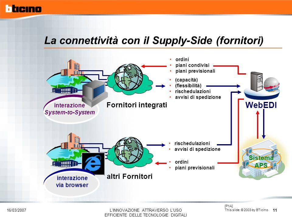 16/03/2007 LINNOVAZIONE ATTRAVERSO LUSO EFFICIENTE DELLE TECNOLOGIE DIGITALI 11 La connettività con il Supply-Side (fornitori) Sistema APS interazione