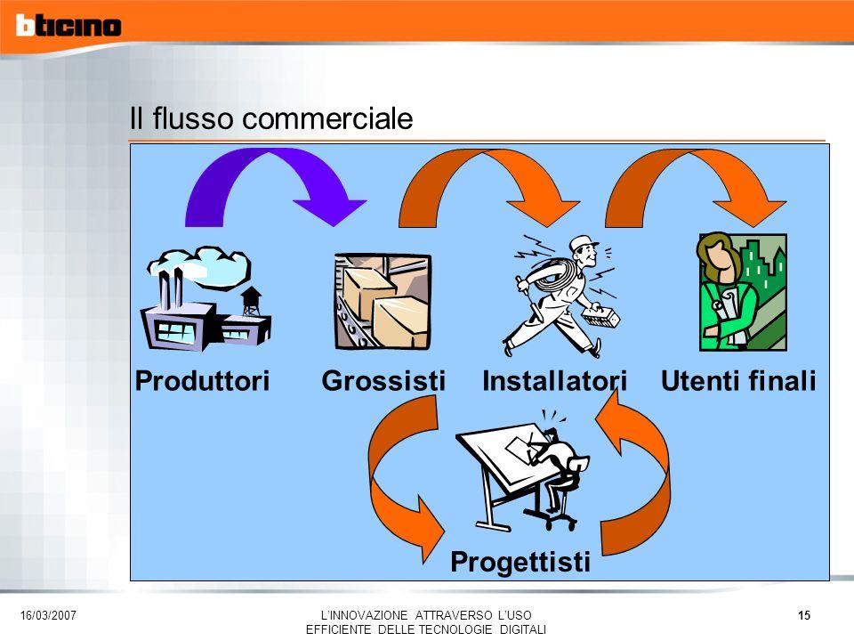 16/03/2007 LINNOVAZIONE ATTRAVERSO LUSO EFFICIENTE DELLE TECNOLOGIE DIGITALI 16 Perché CRM .