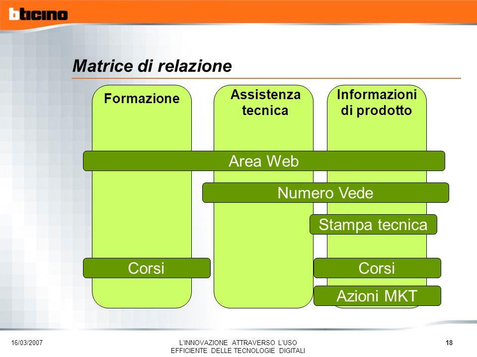 16/03/2007 LINNOVAZIONE ATTRAVERSO LUSO EFFICIENTE DELLE TECNOLOGIE DIGITALI 18 Formazione Assistenza tecnica Informazioni di prodotto Area Web Numero