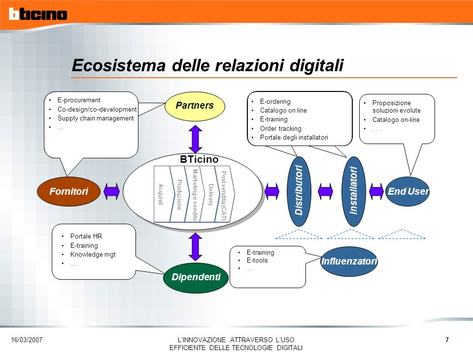 16/03/2007 LINNOVAZIONE ATTRAVERSO LUSO EFFICIENTE DELLE TECNOLOGIE DIGITALI 7 Ecosistema delle relazioni digitali E-procurement Co-design/co-development Supply chain management … Portale HR E-training Knowledge mgt … Proposizione soluzioni evolute Catalogo on-line...