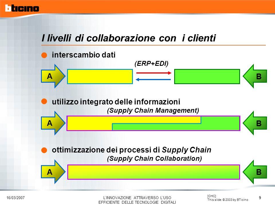16/03/2007 LINNOVAZIONE ATTRAVERSO LUSO EFFICIENTE DELLE TECNOLOGIE DIGITALI 9 I livelli di collaborazione con i clienti A B interscambio dati (ERP+ED
