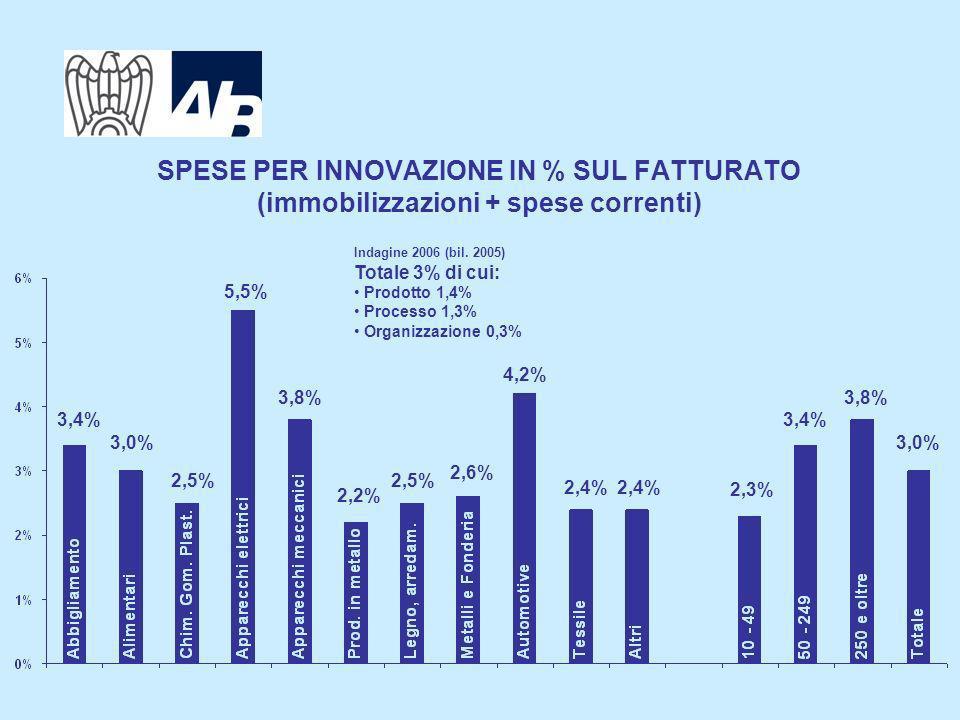6 SPESE PER INNOVAZIONE IN % SUL FATTURATO (immobilizzazioni + spese correnti) Indagine 2007 (bil.