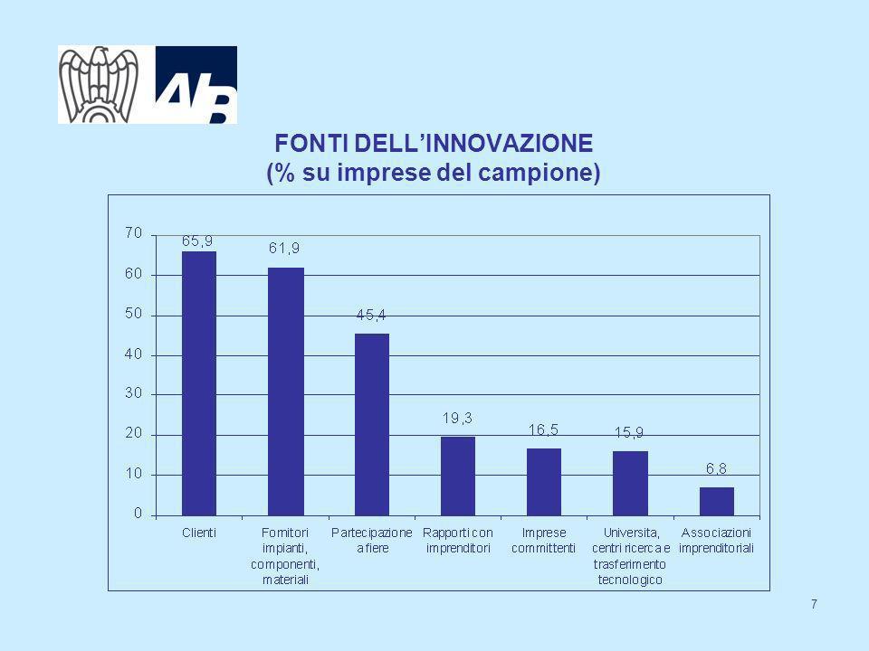 7 FONTI DELLINNOVAZIONE (% su imprese del campione)