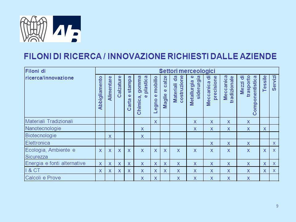 IL 7^ PROGRAMMA QUADRO COMUNITARIO Durata: 7 anni (precedente 5 anni) 2007 - 2013 Budget: 50 miliardi di euro Strumenti specifici per le PMI Rafforzare le capacità innovativa delle PMI e sfruttare loutsourcing della ricerca Aiutare a sviluppare nuovi prodotti, processi e servizi.