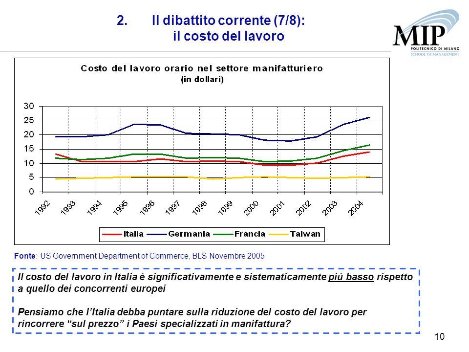 10 2.Il dibattito corrente (7/8): il costo del lavoro Fonte: US Government Department of Commerce, BLS Novembre 2005 Il costo del lavoro in Italia è s