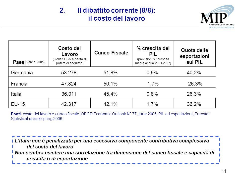 11 2.Il dibattito corrente (8/8): il costo del lavoro Fonti: costo del lavoro e cuneo fiscale, OECD Economic Outlook N° 77, june 2005; PIL ed esportaz
