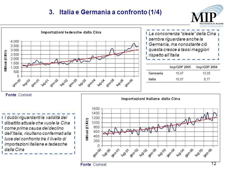 12 La concorrenza sleale della Cina sembra riguardare anche la Germania, ma nonostante ciò questa cresce a tassi maggiori rispetto allItalia I dubbi riguardanti la validità del dibattito attuale che vuole la Cina come prima causa del declino dellItalia, risultano confermati alla luce del confronto tra il livello di importazioni italiane e tedesche dalla Cina Fonte: Comext Imp/GDP 2005Imp/GDP 2004 Germania15,47 13,05 Italia10,07 8,77 3.