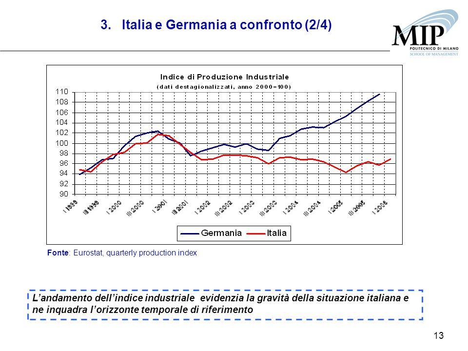 13 Landamento dellindice industriale evidenzia la gravità della situazione italiana e ne inquadra lorizzonte temporale di riferimento Fonte: Eurostat, quarterly production index 3.