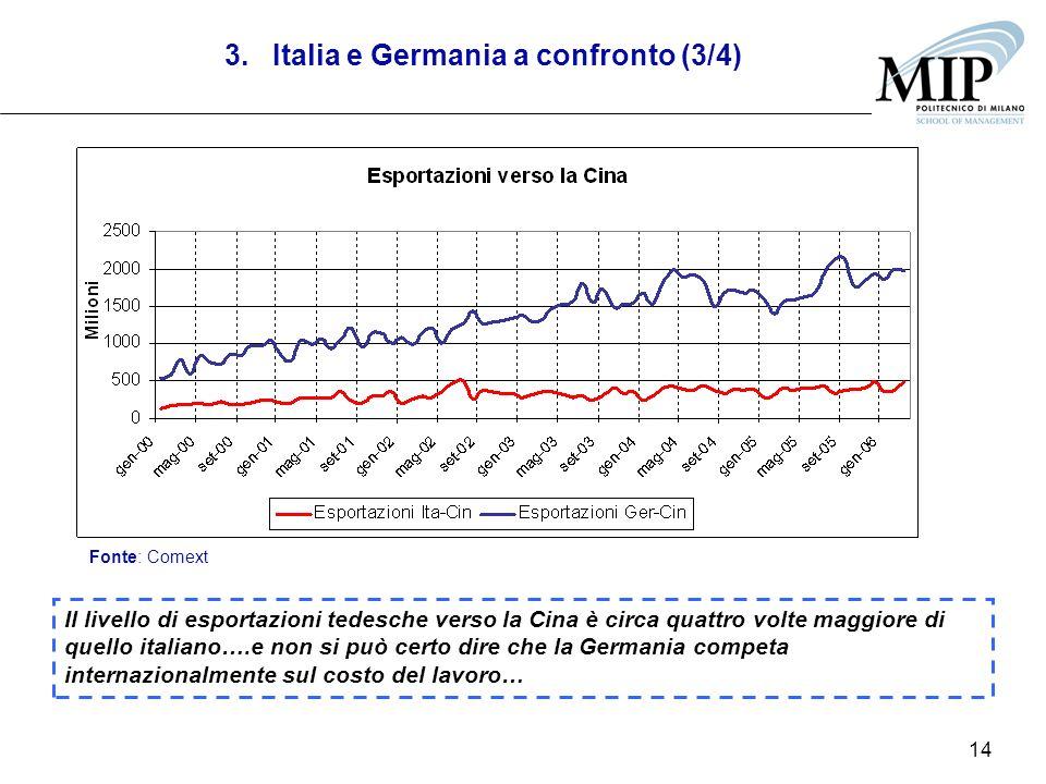 14 Il livello di esportazioni tedesche verso la Cina è circa quattro volte maggiore di quello italiano….e non si può certo dire che la Germania competa internazionalmente sul costo del lavoro… Fonte: Comext 3.