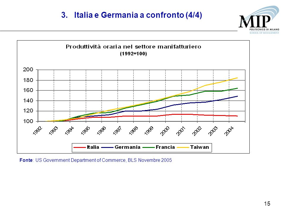 15 3. Italia e Germania a confronto (4/4) Fonte: US Government Department of Commerce, BLS Novembre 2005