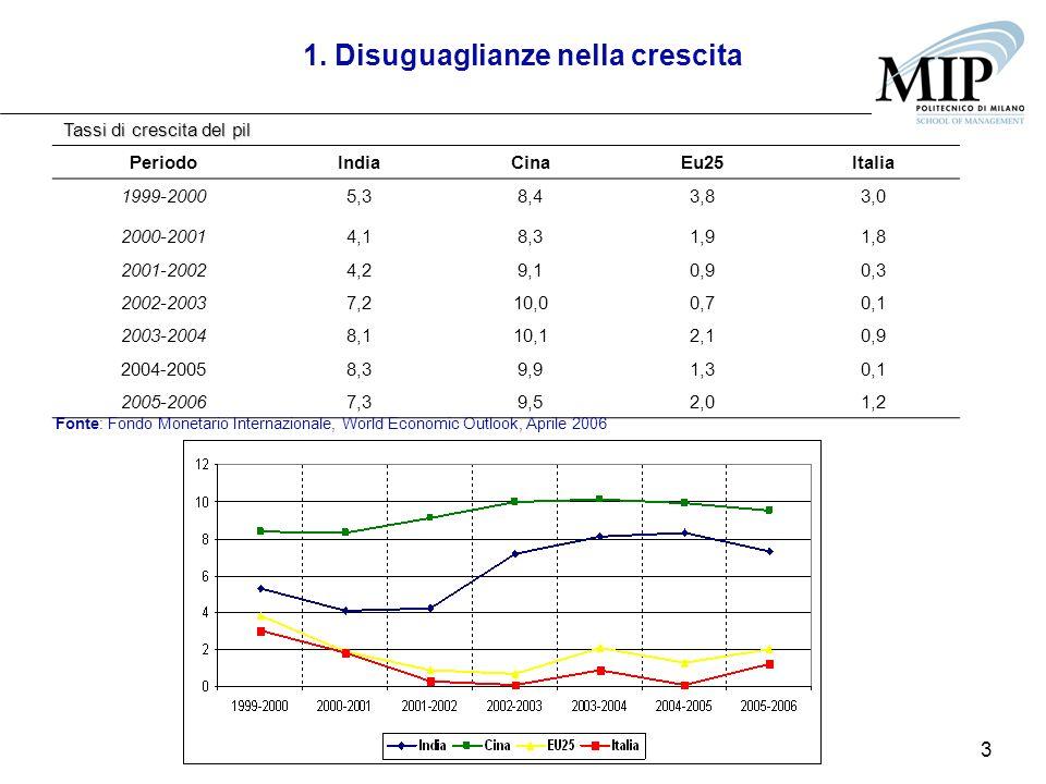 3 1. Disuguaglianze nella crescita Tassi di crescita del pil PeriodoIndiaCinaEu25Italia 1999-20005,38,43,83,0 2000-20014,18,31,91,8 2001-20024,29,10,9