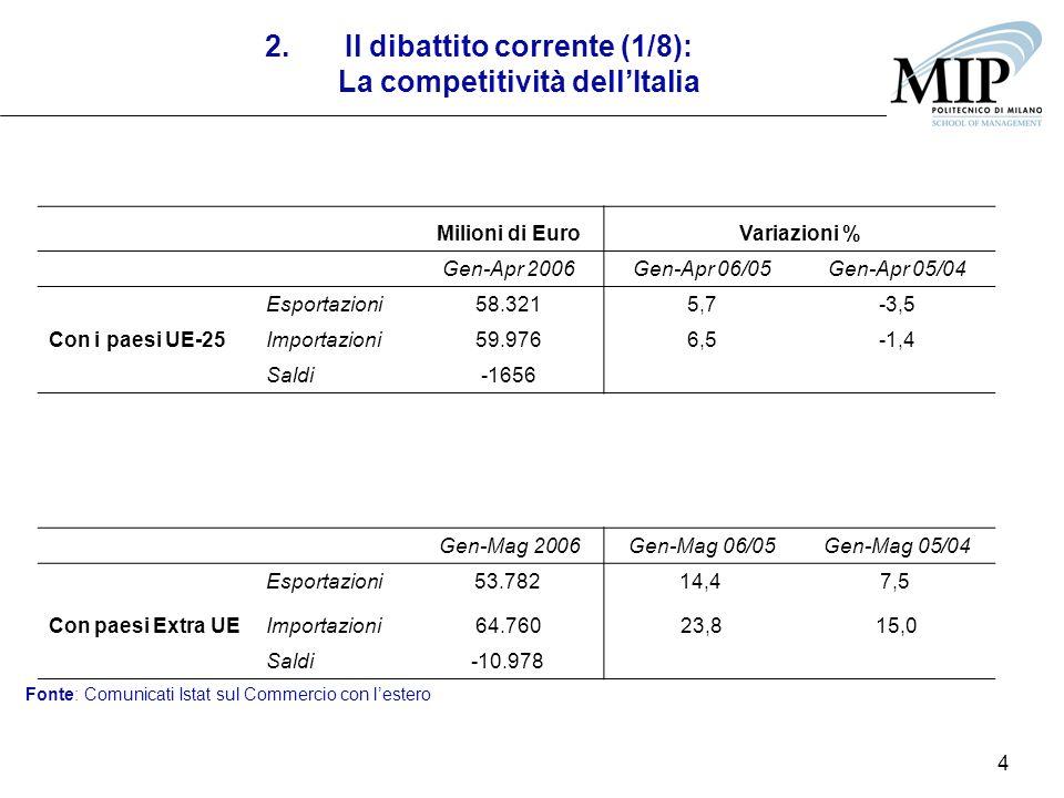 4 2.Il dibattito corrente (1/8): La competitività dellItalia Milioni di EuroVariazioni % Gen-Apr 2006Gen-Apr 06/05Gen-Apr 05/04 Esportazioni58.3215,7-