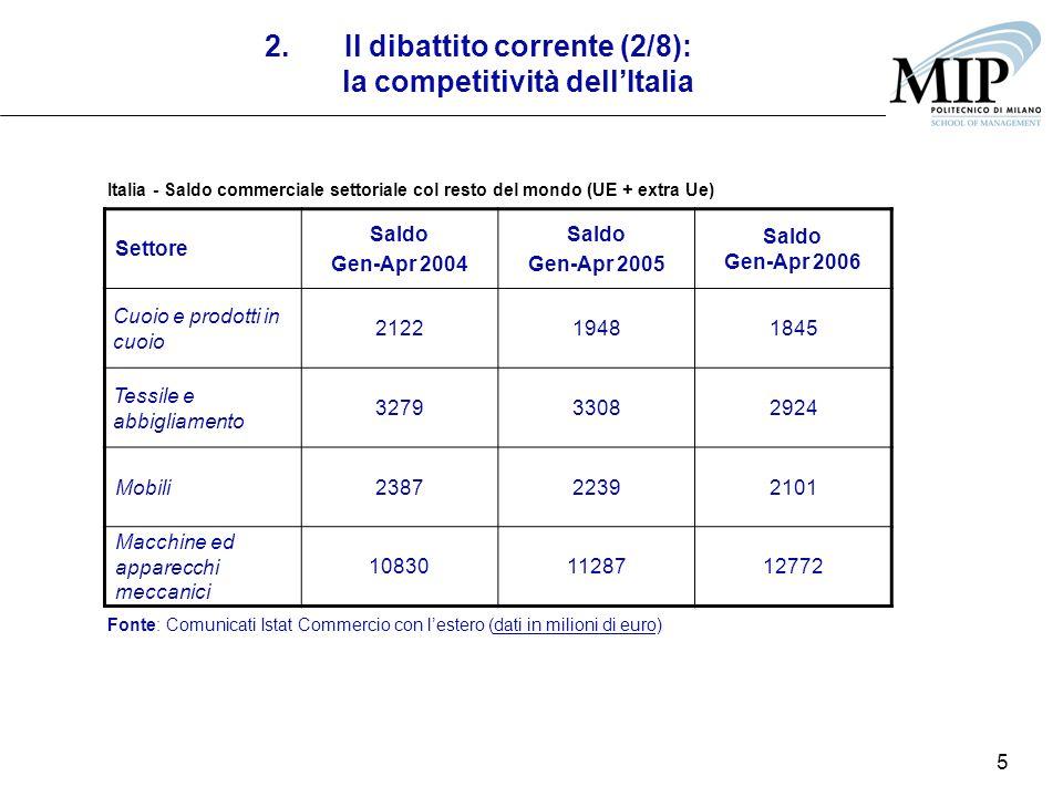 5 2.Il dibattito corrente (2/8): la competitività dellItalia Settore Saldo Gen-Apr 2004 Saldo Gen-Apr 2005 Saldo Gen-Apr 2006 Cuoio e prodotti in cuoio 212219481845 Tessile e abbigliamento 327933082924 Mobili238722392101 Macchine ed apparecchi meccanici 108301128712772 Fonte: Comunicati Istat Commercio con lestero (dati in milioni di euro) Italia - Saldo commerciale settoriale col resto del mondo (UE + extra Ue)