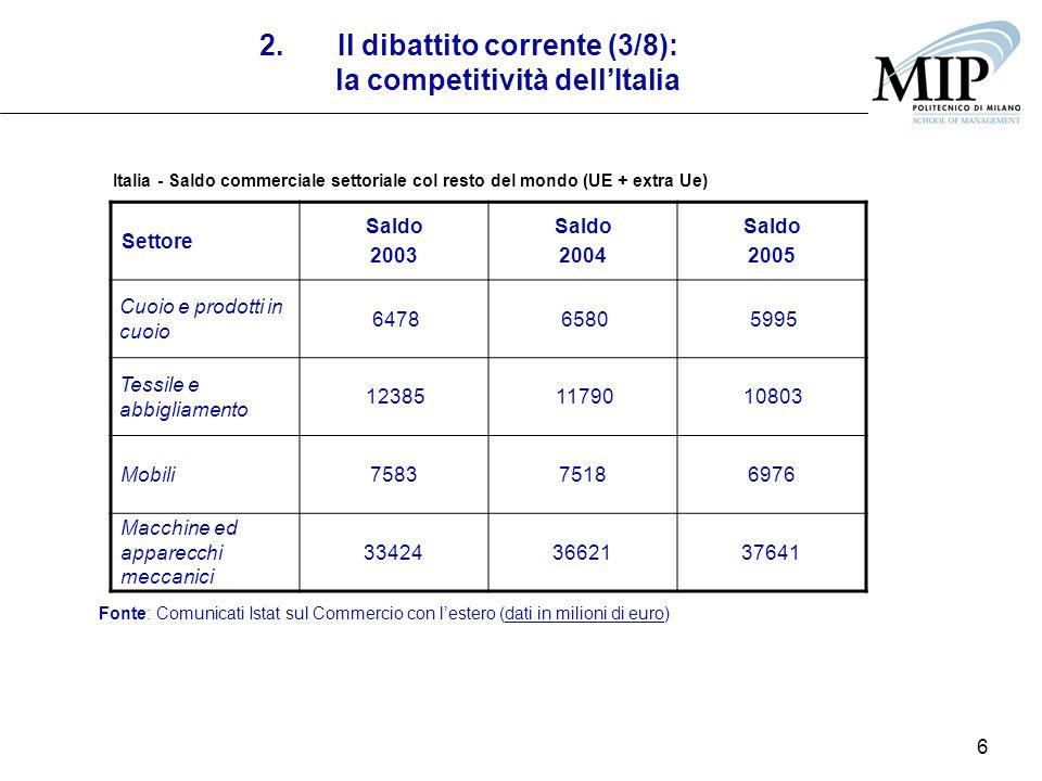 6 2.Il dibattito corrente (3/8): la competitività dellItalia Settore Saldo 2003 Saldo 2004 Saldo 2005 Cuoio e prodotti in cuoio 647865805995 Tessile e abbigliamento 123851179010803 Mobili758375186976 Macchine ed apparecchi meccanici 334243662137641 Fonte: Comunicati Istat sul Commercio con lestero (dati in milioni di euro) Italia - Saldo commerciale settoriale col resto del mondo (UE + extra Ue)